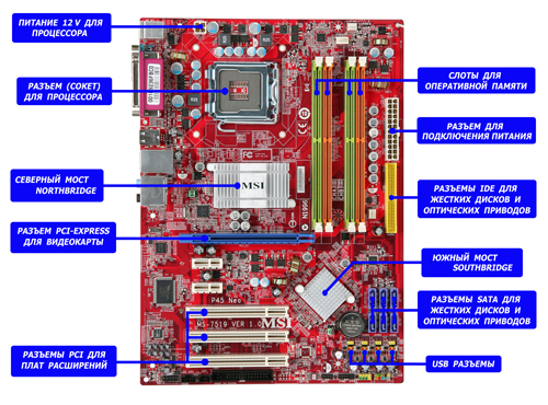 computer motherboard A motherboard (sometimes alternatively known as the mainboard, system board, baseboard, planar board or logic board,[1] or colloquially, a mobo) is the main printed circuit board (pcb) found in general purpose microcomputers and other expandable systems.