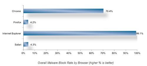 Результаты тестов «Безопасность веб-браузеров»